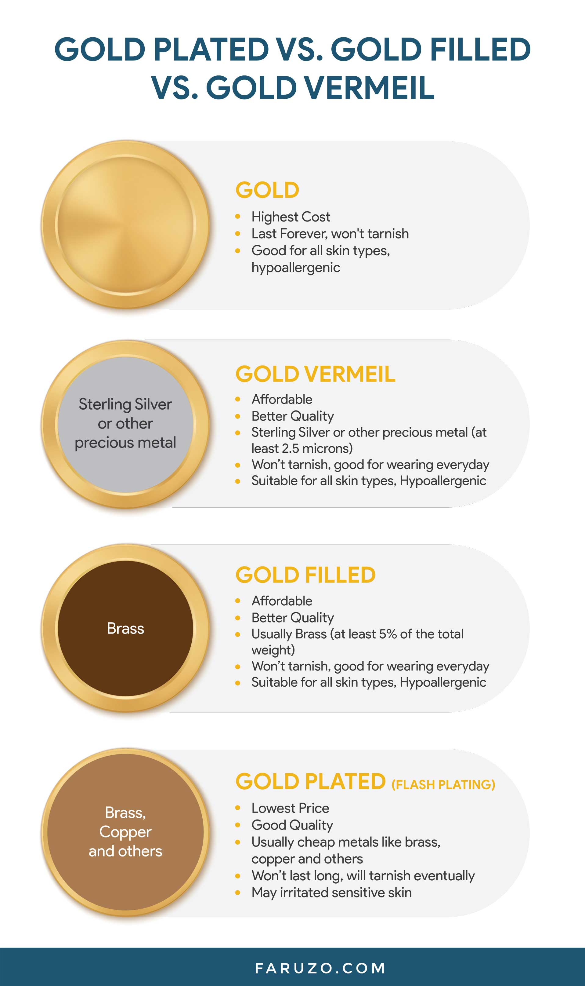Gold plated vs. Gold Filled vs. Gold Vermeil Table Infographics
